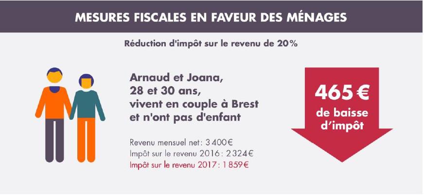 Les Mesures Fiscales En Faveur Des Menages Gouvernement Fr