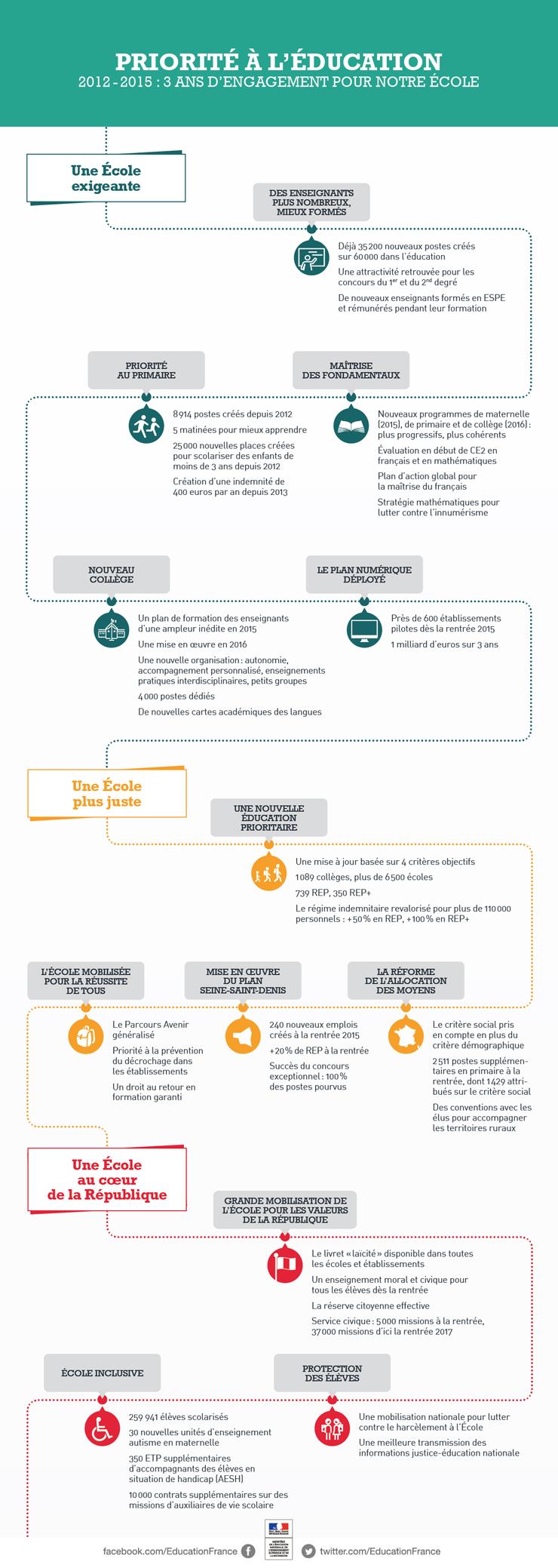 Dissertation Reforme Collectivite Territoriale