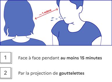 1 - Face à face pendant au moins 15 minutes, 2 - Par la projection de gouttelettes