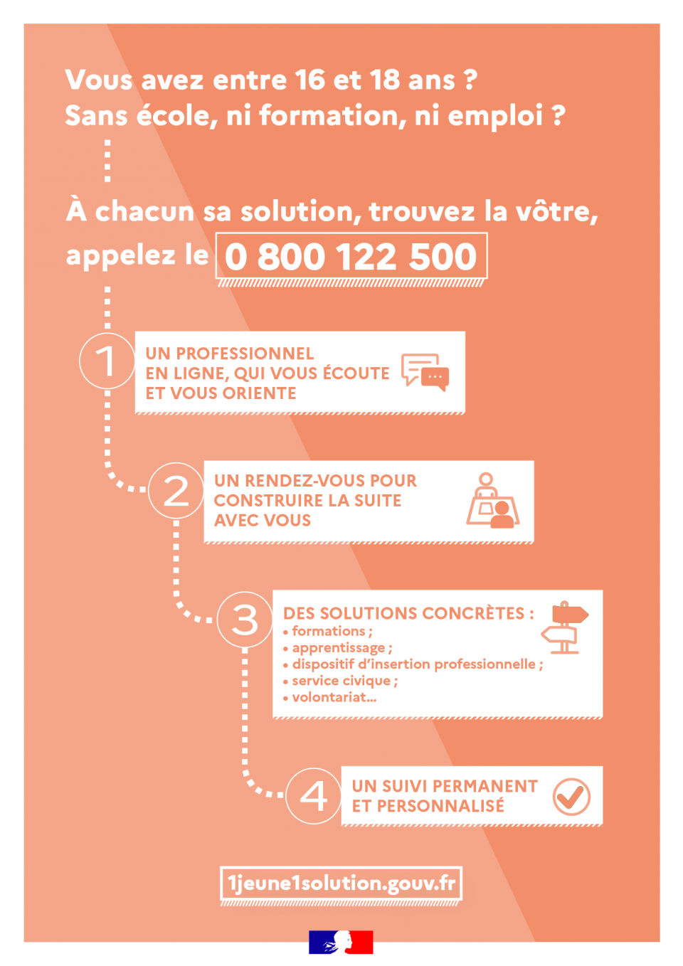 Infographie - Formation