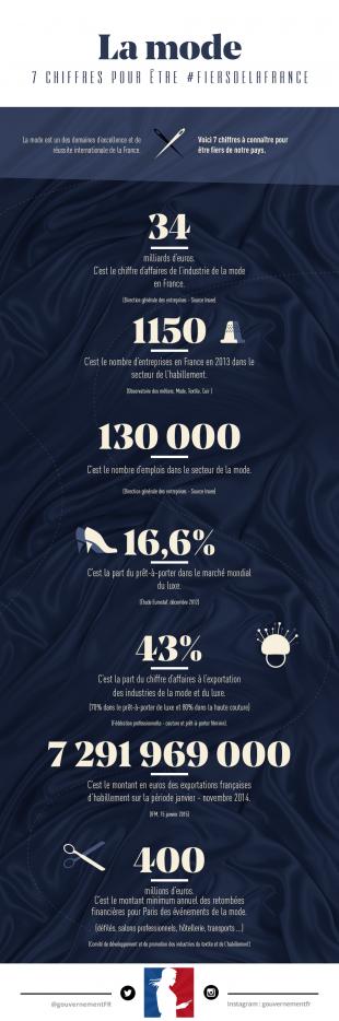 7 chiffres sur la mode, secteur d'excellence française