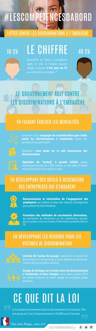 #LesCompétencesDabord : lutter contre les discriminations à l'embauche