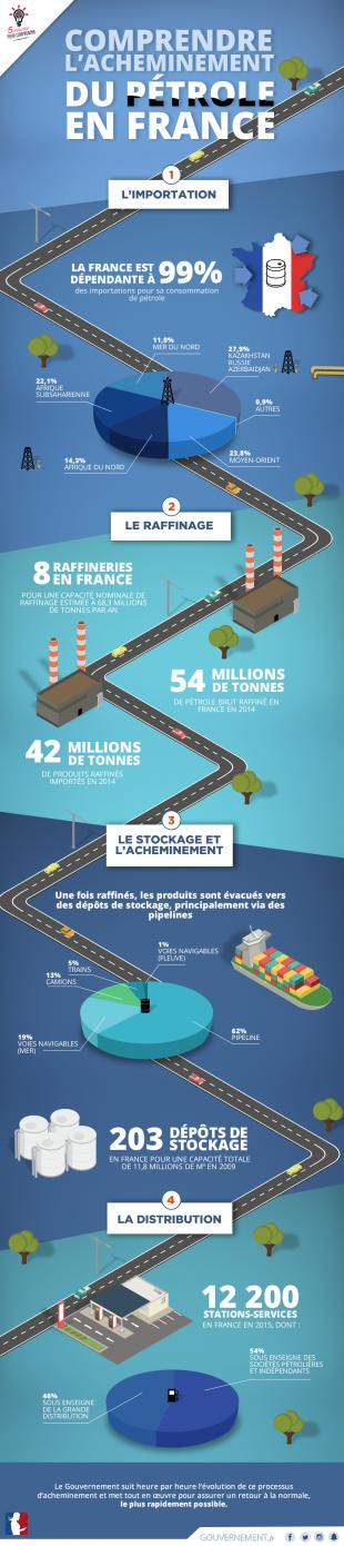 Comprendre l'acheminement du pétrole en France