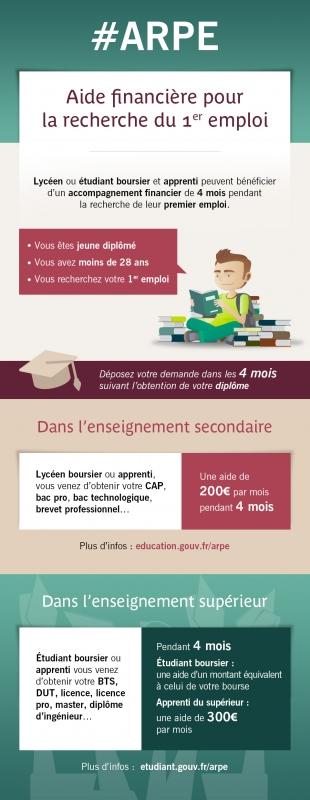 ARPE : Aide financière pour la recherche du 1er emploi