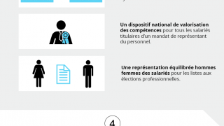 #DialogueSocial et #emploi : une loi de progrès social