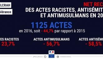 Baisse des actes racistes, antisémites et anti-musulmans en 2016