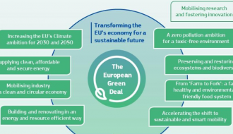 France applauds the new European Commission's Green Deal