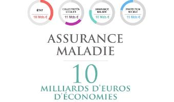10 milliards d'euros d'économies sur les dépenses de l'assurance maladie - voir en plus grand