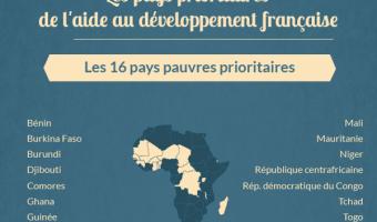 Les 16 pays pauvres prioritaires de l'aide au développement française - voir en plus grand