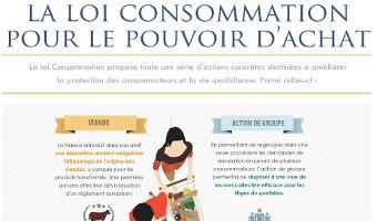 Infographie sur les effets de la loi Consommation pour le pouvoir d'achat - voir en plus grand