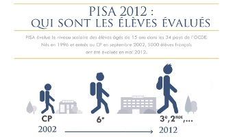 PISA 2012 : les résultats de l'école française - voir en plus grand