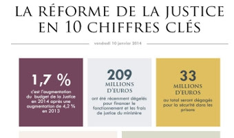Image de l'infographie sur la réforme de la justice en 10 chiffres clés  - voir en plus grand