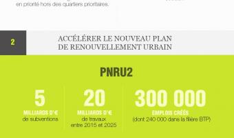 Infographie : Logement : les mesures pour l'habitat social et le renouvellement urbain - voir en plus grand