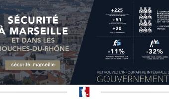 Sécurité à Marseille  - voir en plus grand