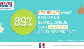 89% des jeunes ayant fait un Service vivique satisfaits de leur expérience - voir en plus grand
