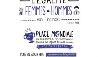 Vignette sur l'égalité entre les femmes et les hommes en France - voir en plus grand