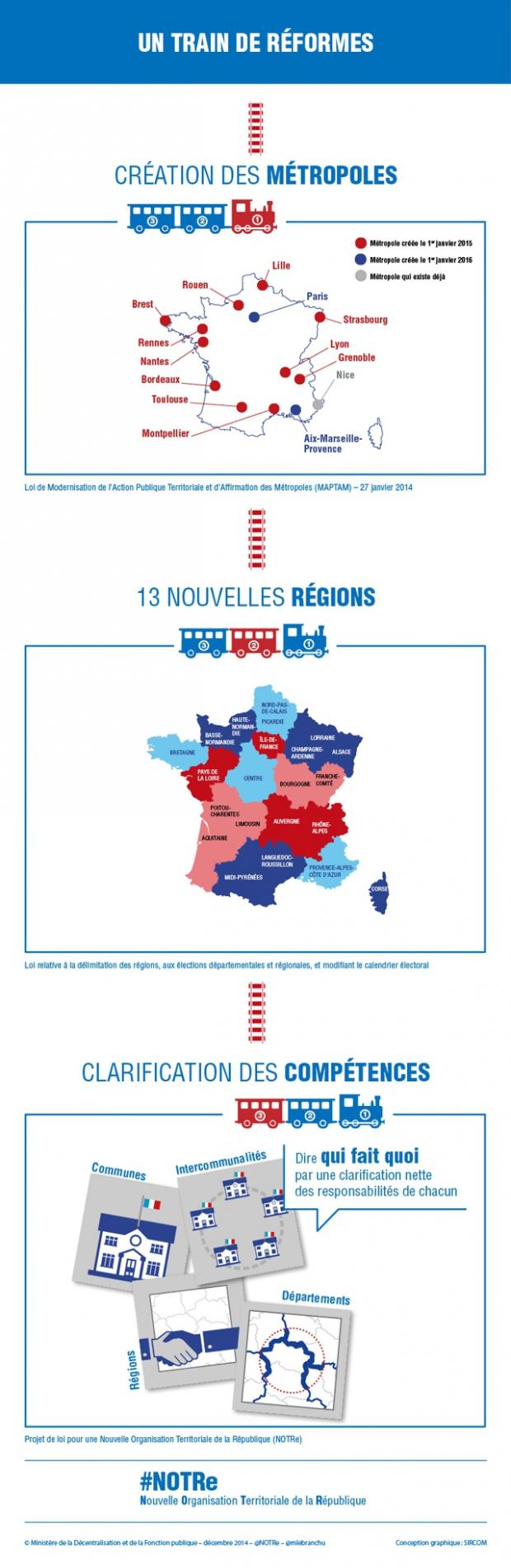 Infographie sur le train de réformes  - voir en plus grand