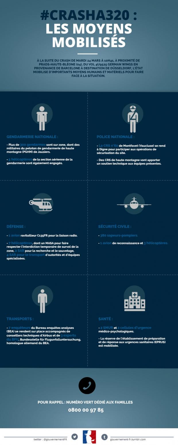 Infographie les moyens humains et matériels déployés pour faire face au crash de l'A320 de German Wings - voir en plus grand