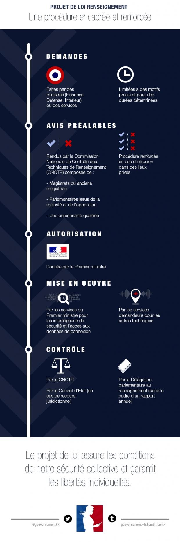 infographie sur le projet de loi sur le renseignement  - voir en plus grand