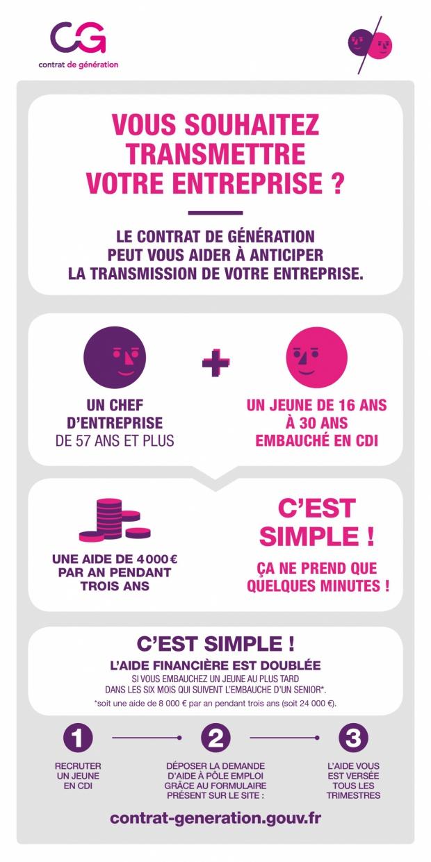 Contrat de génération, transmission d'entreprise - voir en plus grand