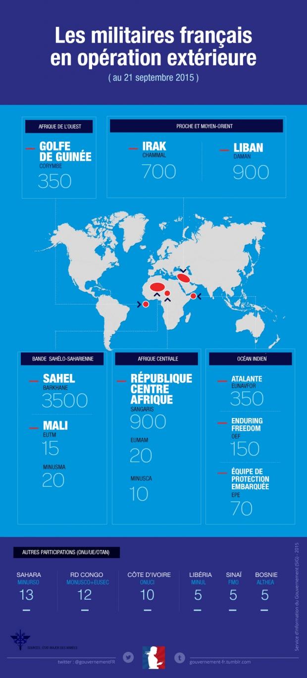 Infographie sur le forces militaires françaises en opération extérieure - voir en plus grand