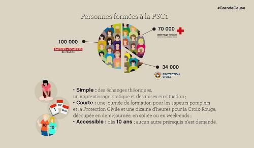 Infographie : PCS1 - voir en plus grand