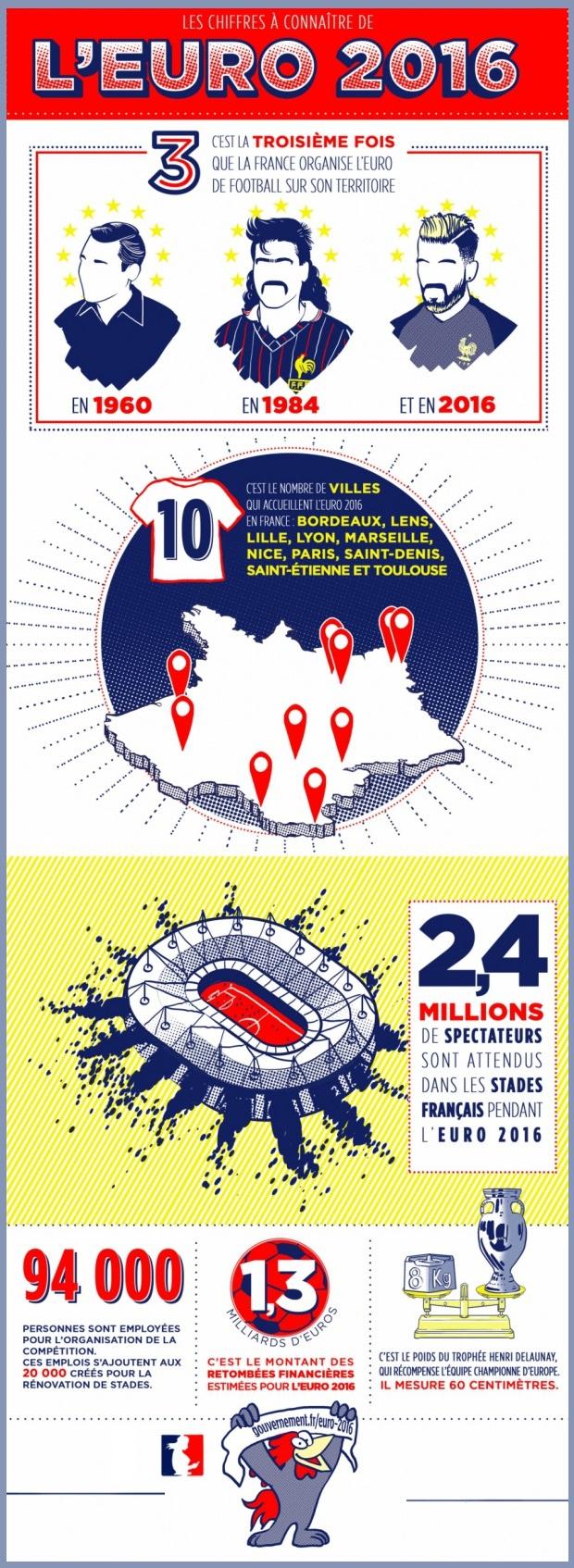 Les chiffres à connaître de l'Euro 2016 - voir en plus grand
