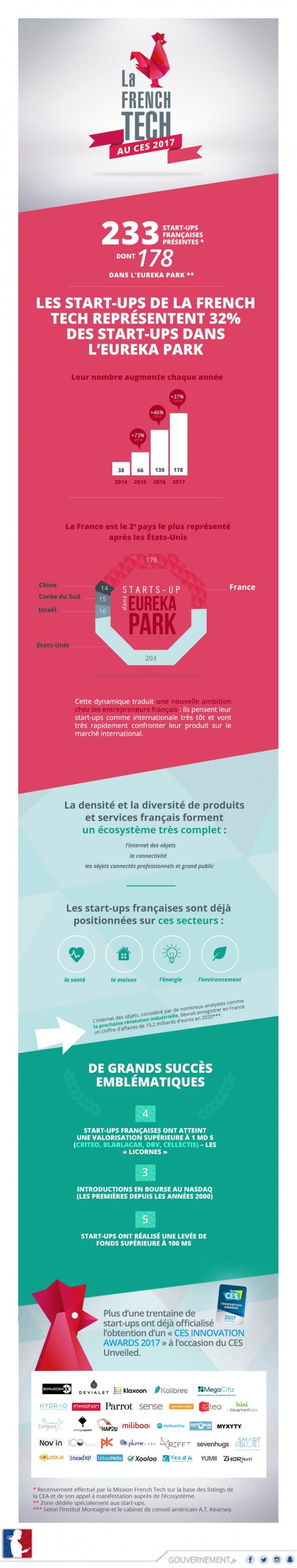 La #FrenchTech au CES 2017