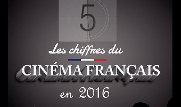 Les chiffres du cinéma français en 2016