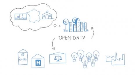 Accéder à la page dédiée à l'action L'ouverture des données publiques