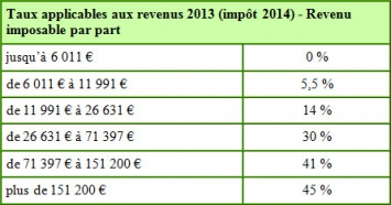 Tableau des barèmes de l'impôt sur le revenu