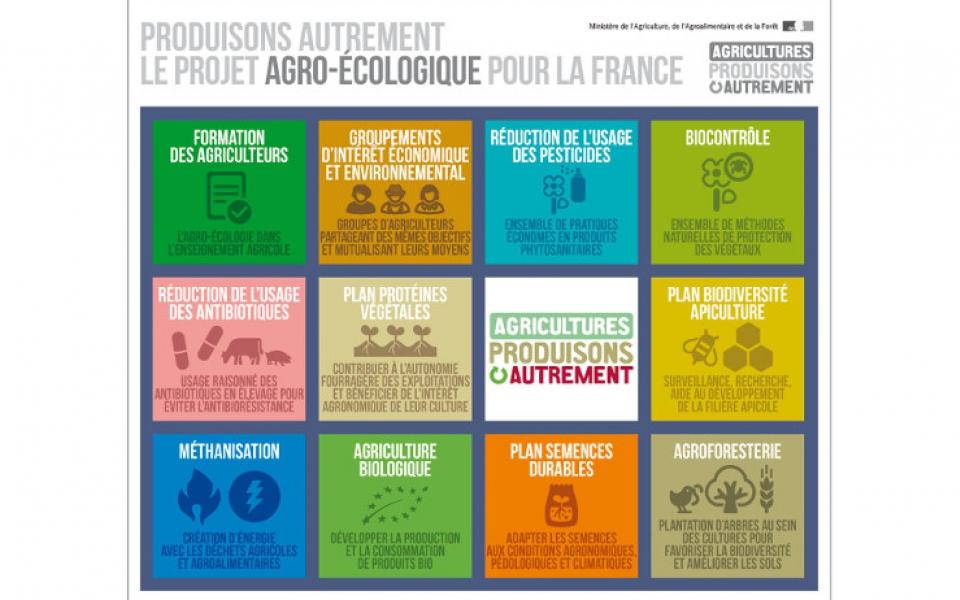 Infographie sur le projets de l'agro-écologique pour la France ou comment produire autrement