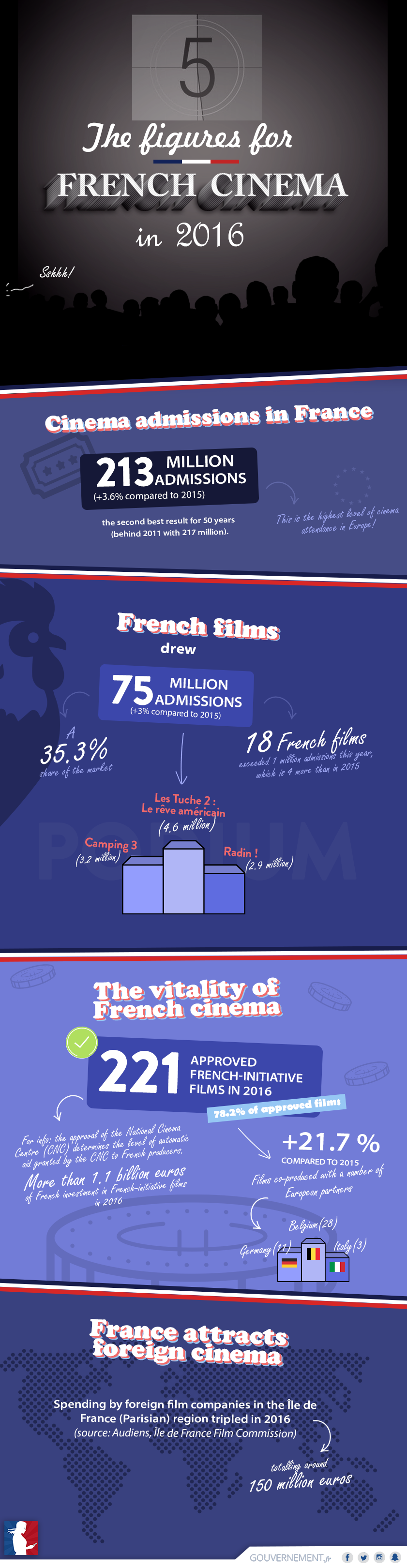 The Figures for French Cinema