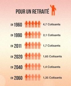 La Réforme Des Retraites Gouvernement Fr