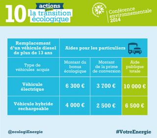 Modalités des aides aux particuliers pour remplacer un véhicule diesel de plus de 13 ans à compter du 1er avril 2015