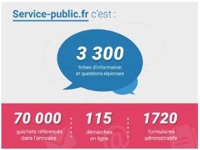 5d413e41d48 Infographie sur le site service-public.fr