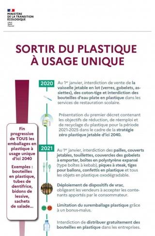 Cliquez sur l'image pour voir l'infographie sortir du tout plastique