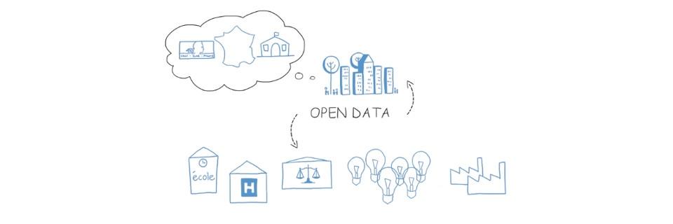 Image illustrant le fonctionnement de l'ouverture des données