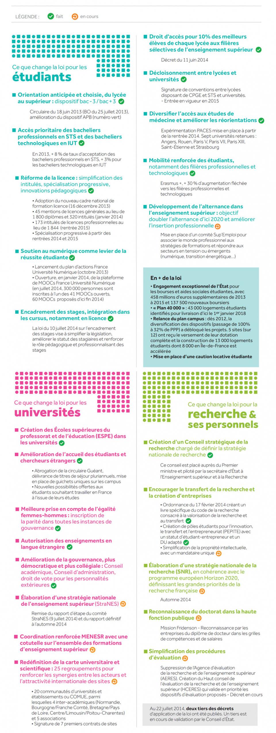Infographie : 1 an de loi Enseignement supérieur et recherche et des avancées majeures  - voir en plus grand
