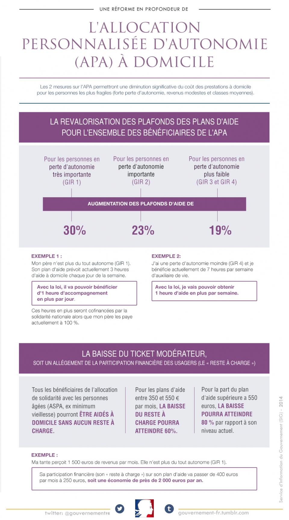 Infographie sur la réforme de l'allocation personnalisée d'autonomie à domicile  - voir en plus grand