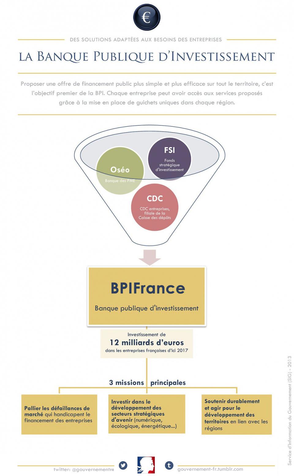 La Banque publique d'investissement BPIFrance - voir en plus grand