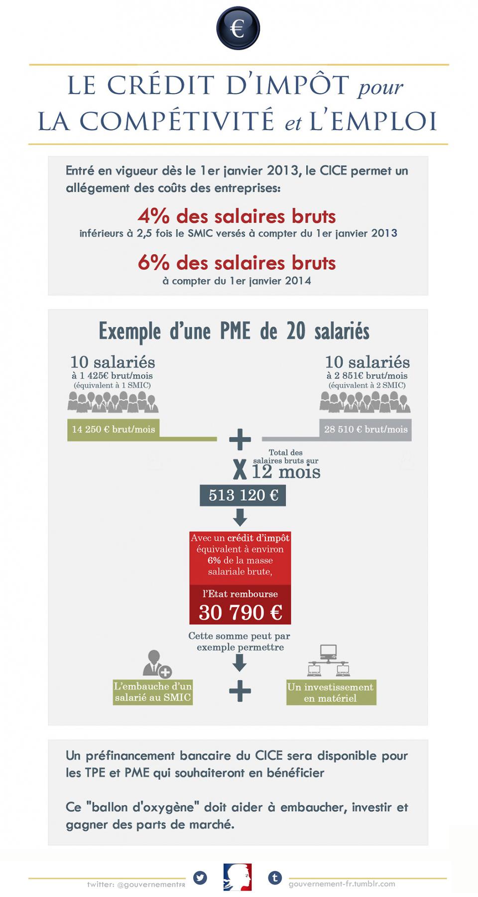 Infographie: le mécanisme du CICE - voir en plus grand