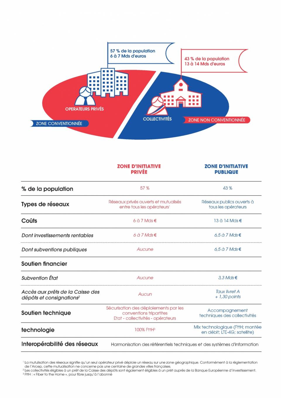 Infographie : comprendre le Plan Très Haut Débit - voir en plus grand