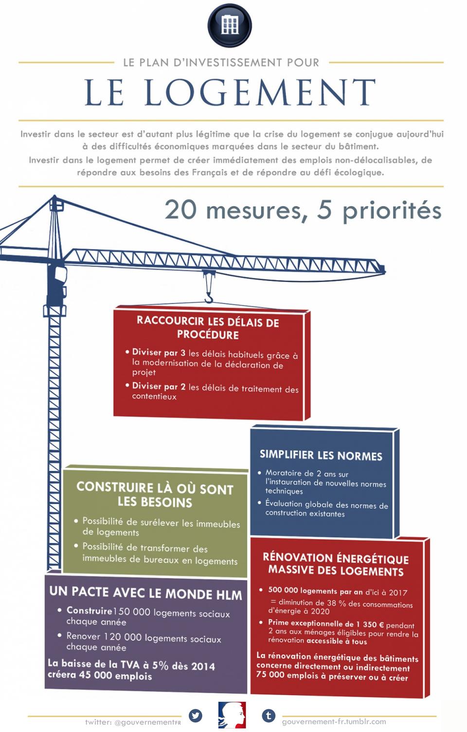 Infographie : Relancer la construction de logements - voir en plus grand
