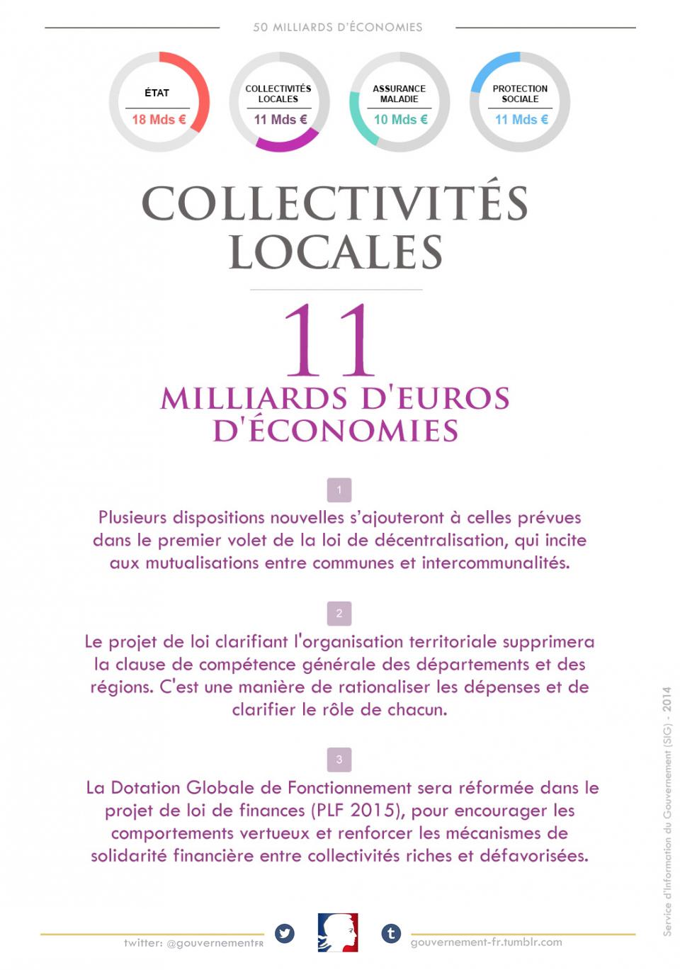 11 milliards d'euros d'économies sur les dépenses des collectivités locales - voir en plus grand
