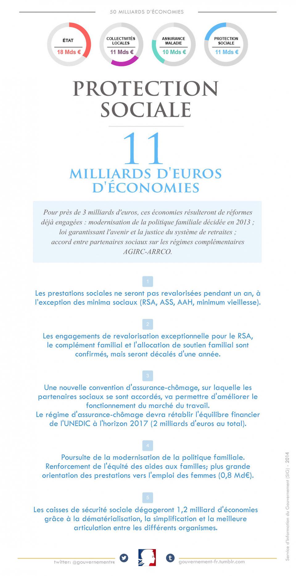11 milliards d'euros d'économies sur les dépenses de protection sociale - voir en plus grand