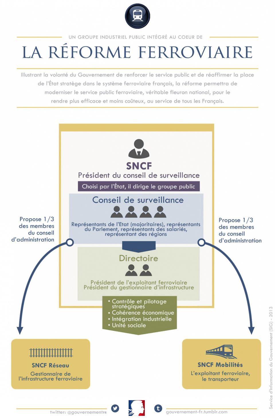 Infographie sur la réforme ferroviaire - voir en plus grand