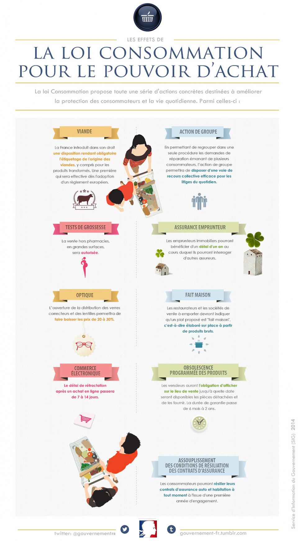 Infographie sur les effets de la loi Consommation - voir en plus grand