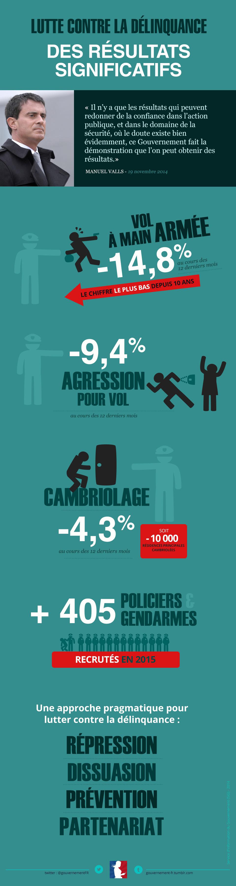 Infographie sur le lutte contre la délinquance - voir en plus grand