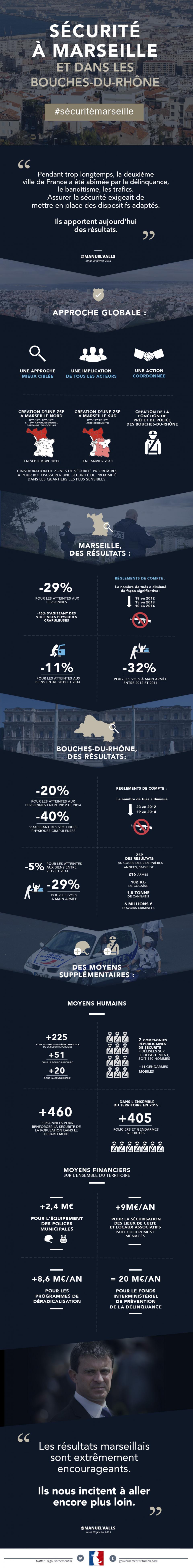 Infographie sur la sécurité à Marseille et dans les Bouches-du-Rhône - voir en plus grand